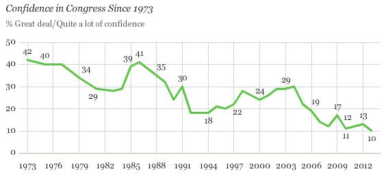 SOURCE: Gallup®Politics, June 13, 2013